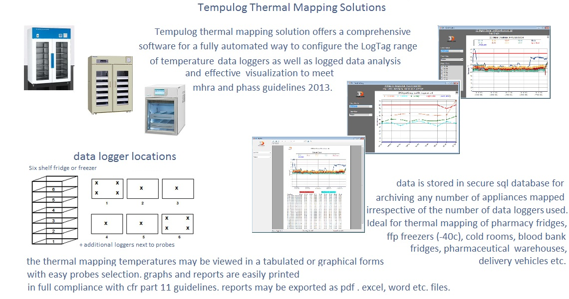 3D Thermal Mapping Solutions